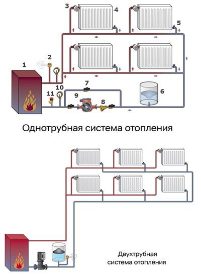 опалення батареї радіатор