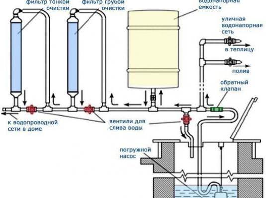 Як провести воду в будинок?